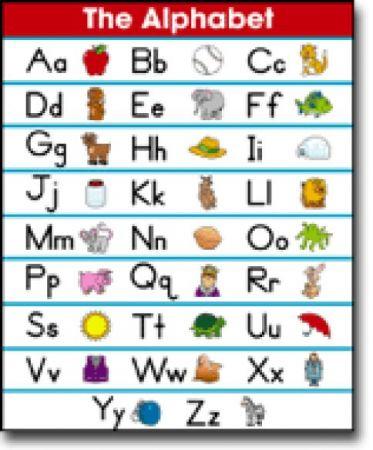 Chartlet - Alphabet